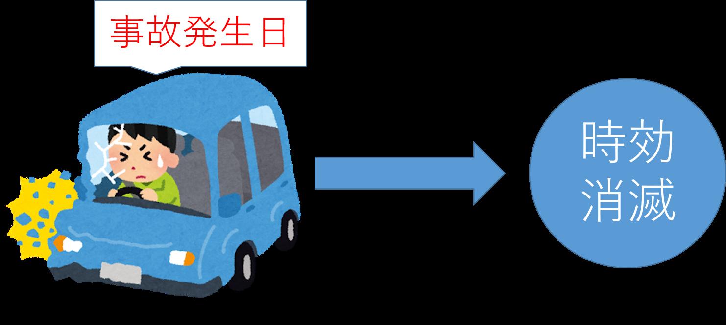物損事故における損害賠償権の時効