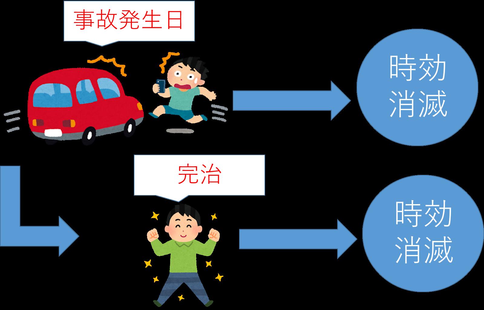 人身事故(後遺障害なし)における損害賠償権の時効
