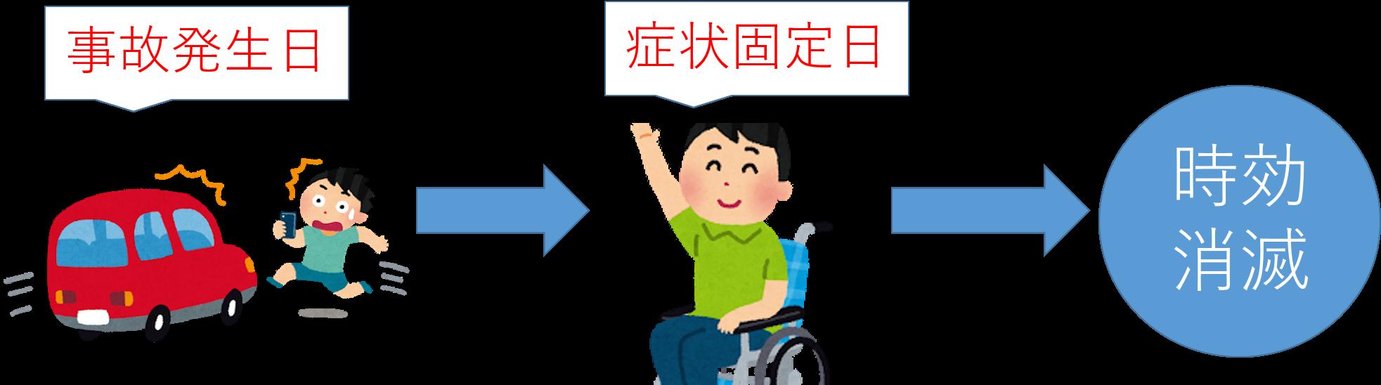 人身事故(後遺障害あり)における損害賠償権の時効