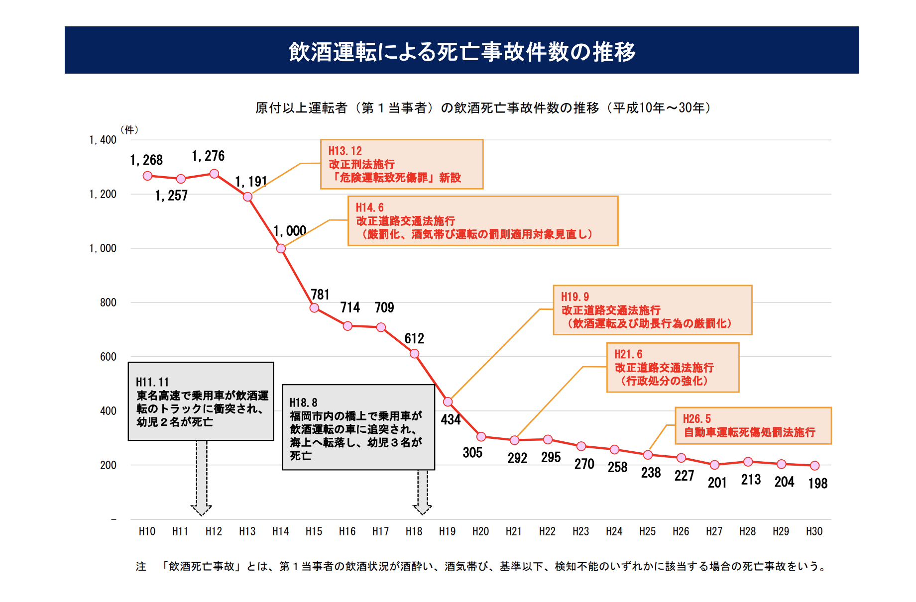 飲酒運転の事故推移グラフ