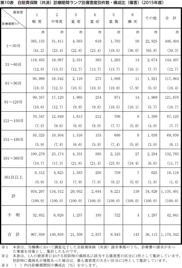 診療期間ランク別障害度別件数・構成比