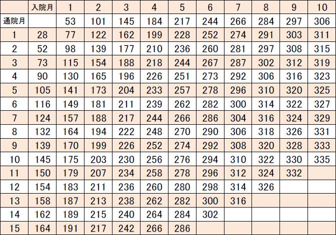 本による傷害時の慰謝料算出表