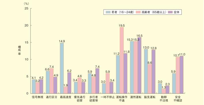 法令違反別・年齢層別交通死亡事故件数(平成27年)